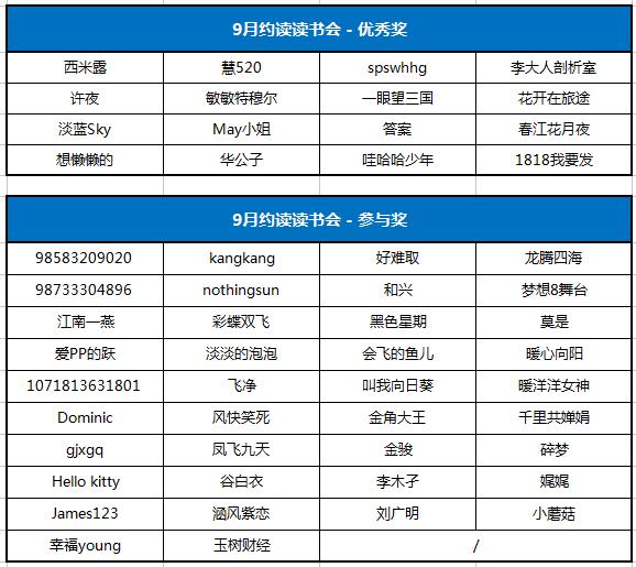 9月读书会获奖名单(1016).png